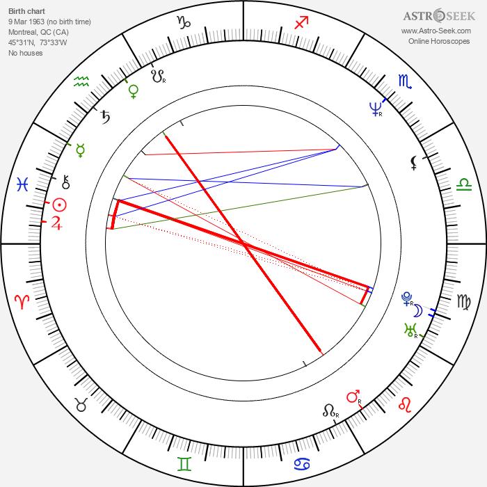 Jean-Marc Vallée - Astrology Natal Birth Chart