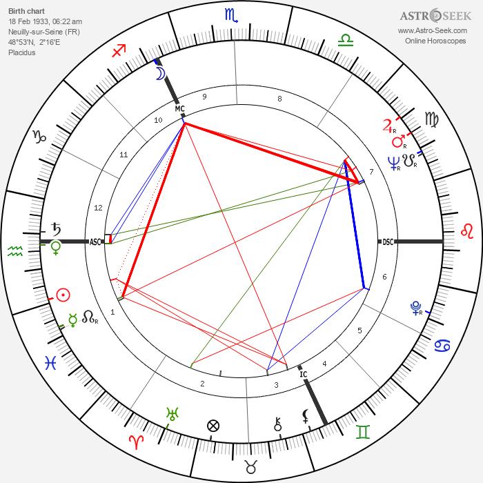 Jean-Marc Varaut - Astrology Natal Birth Chart