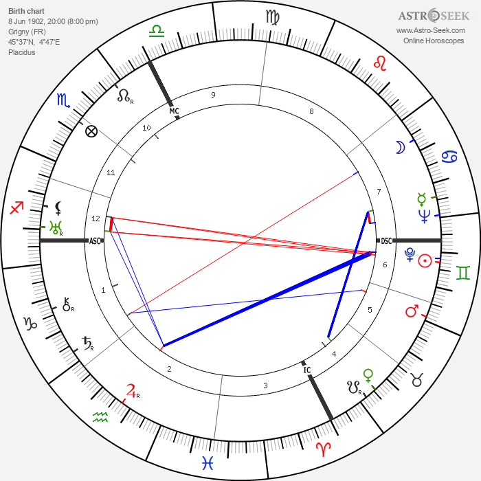 Jean Marchat - Astrology Natal Birth Chart