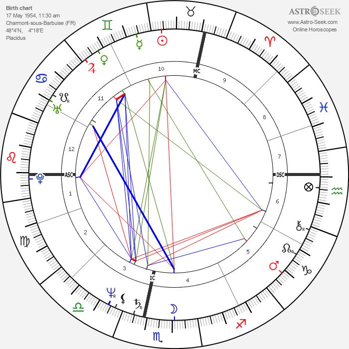 Jean-Marie Bigard - Astrology Natal Birth Chart