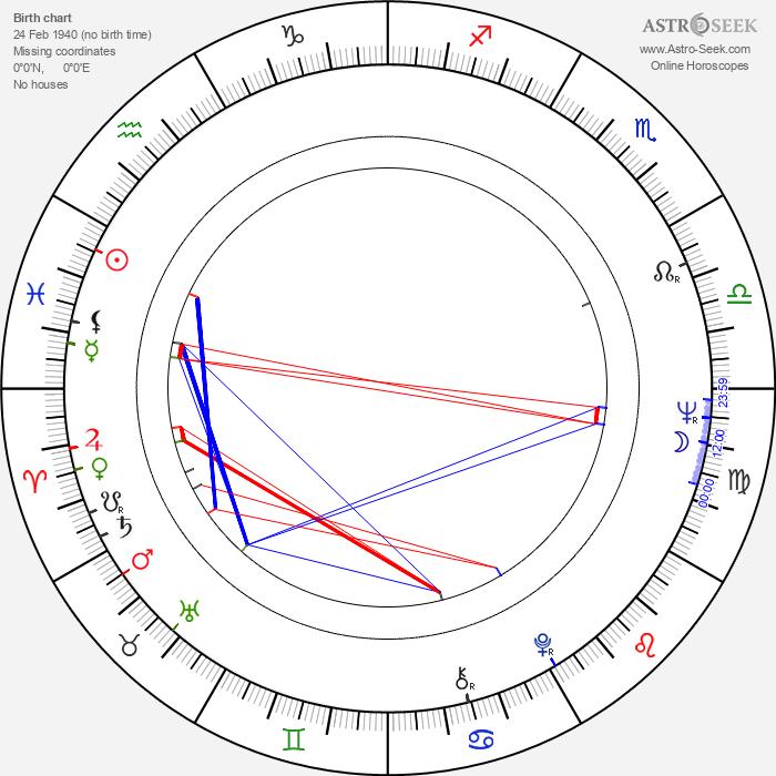 Jean-Marie Cavada - Astrology Natal Birth Chart
