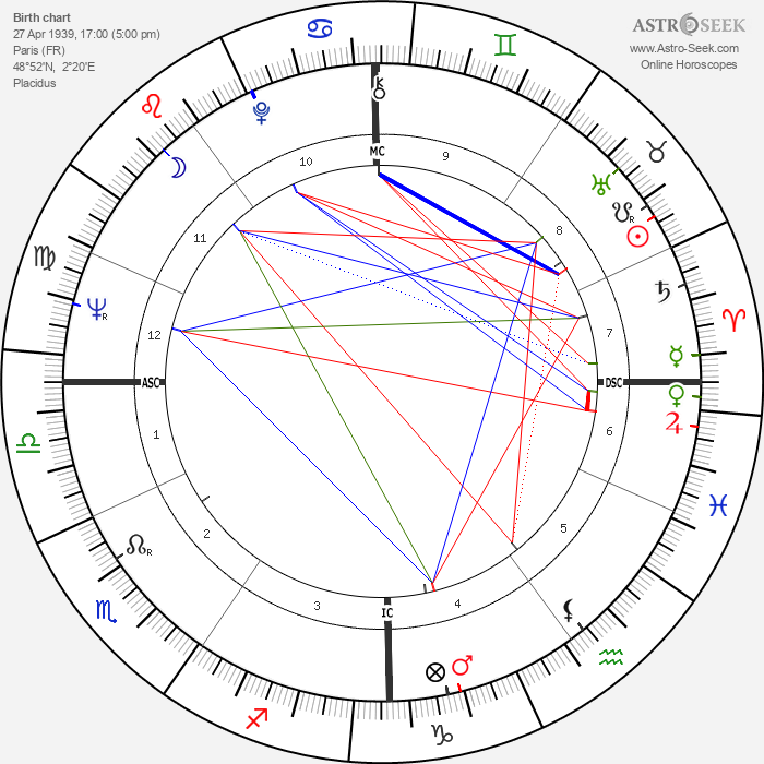 Jean-Marie Charpentier - Astrology Natal Birth Chart
