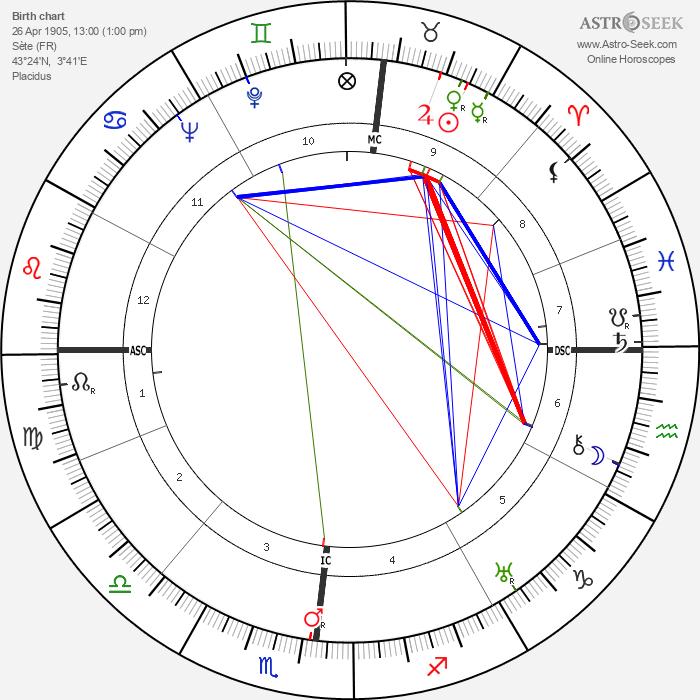 Jean Marie Euzet - Astrology Natal Birth Chart
