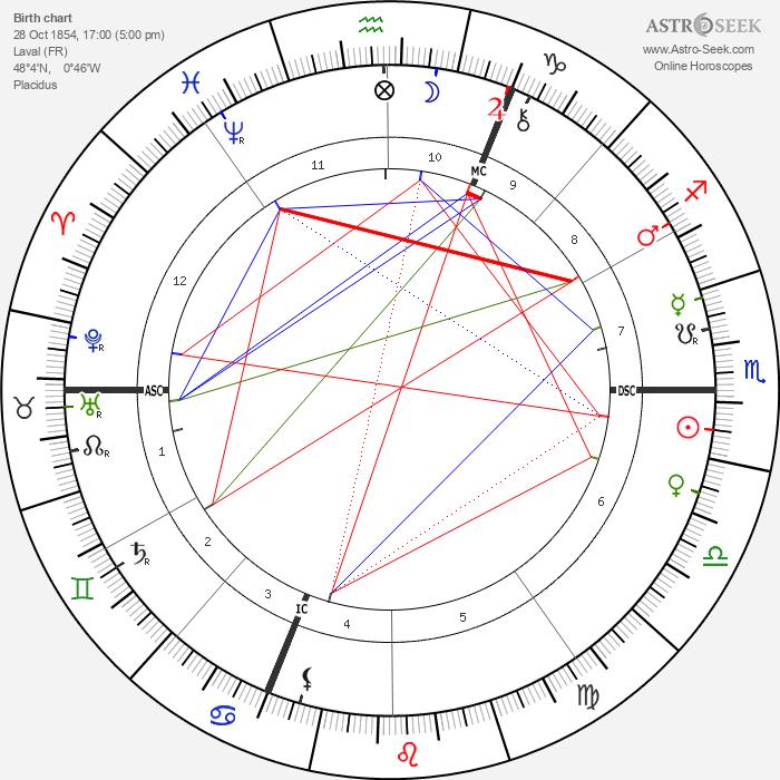 Jean-Marie Guyau - Astrology Natal Birth Chart