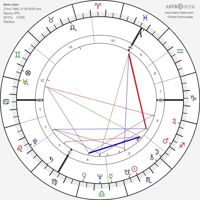 Jean Marie Hombert - Astrology Natal Birth Chart