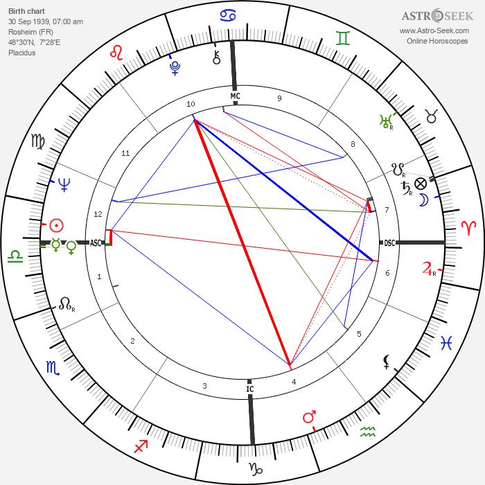 Jean Marie Lehn - Astrology Natal Birth Chart