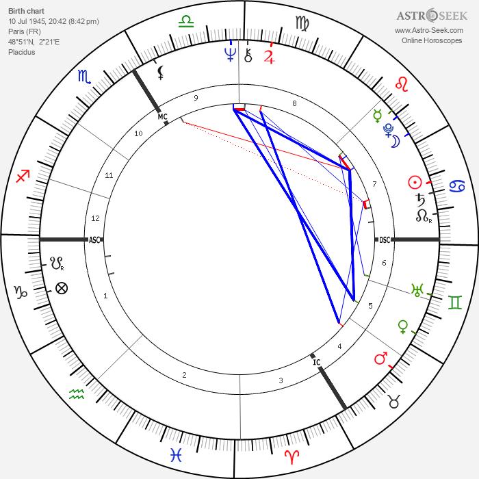 Jean-Marie Poiré - Astrology Natal Birth Chart