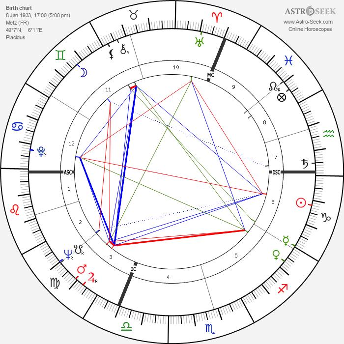 Jean-Marie Straub - Astrology Natal Birth Chart