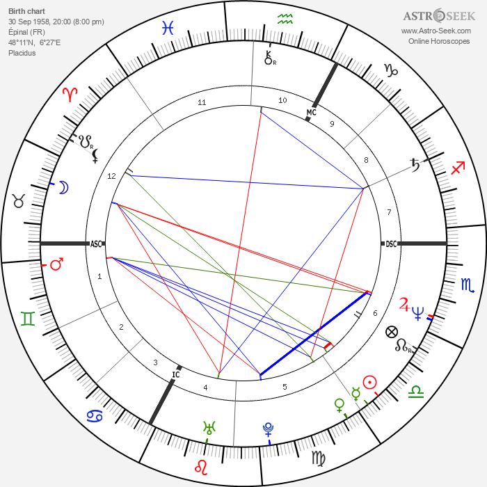 Jean-Marie Villemin - Astrology Natal Birth Chart