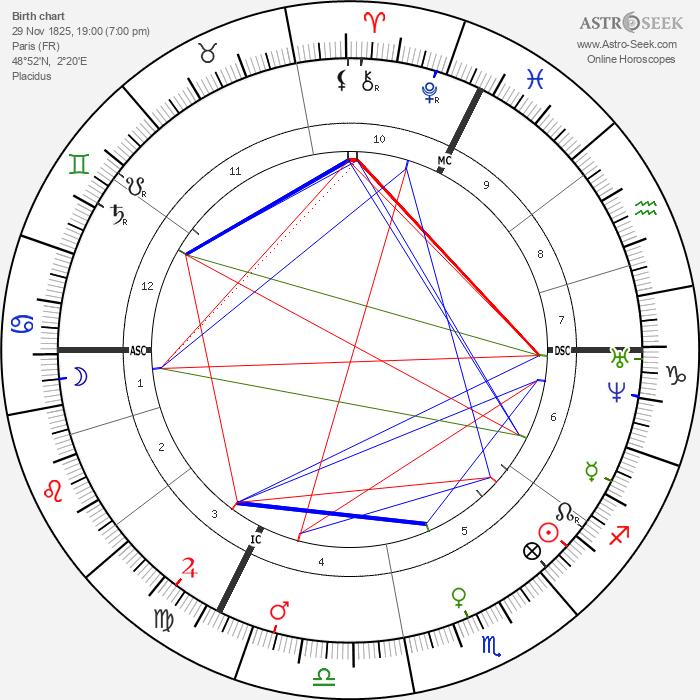 Jean-Martin Charcot - Astrology Natal Birth Chart