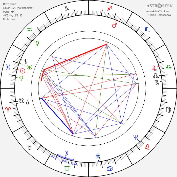 Jean Martin - Astrology Natal Birth Chart
