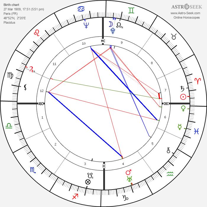 Jean Mercure - Astrology Natal Birth Chart