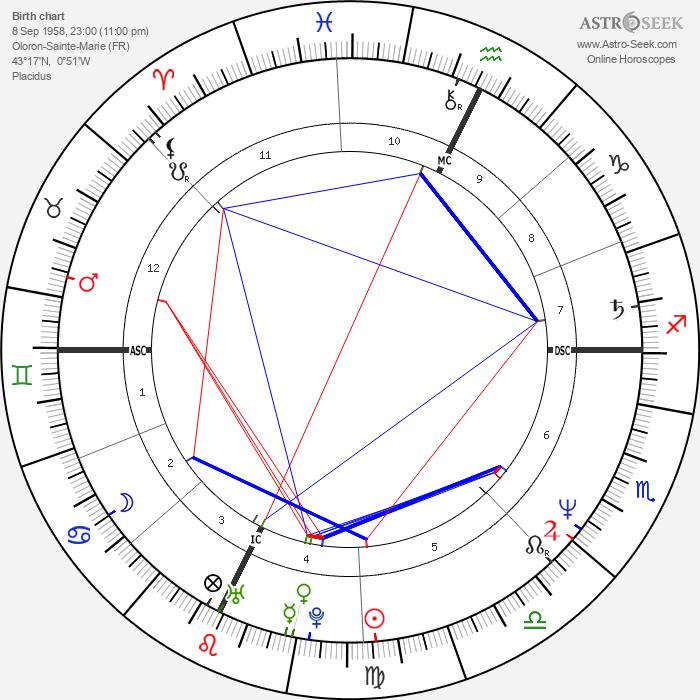 Jean-Michel Aphatie - Astrology Natal Birth Chart