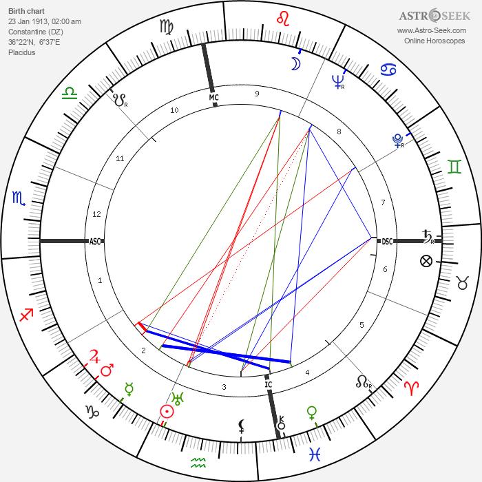 Jean-Michel Atlan - Astrology Natal Birth Chart