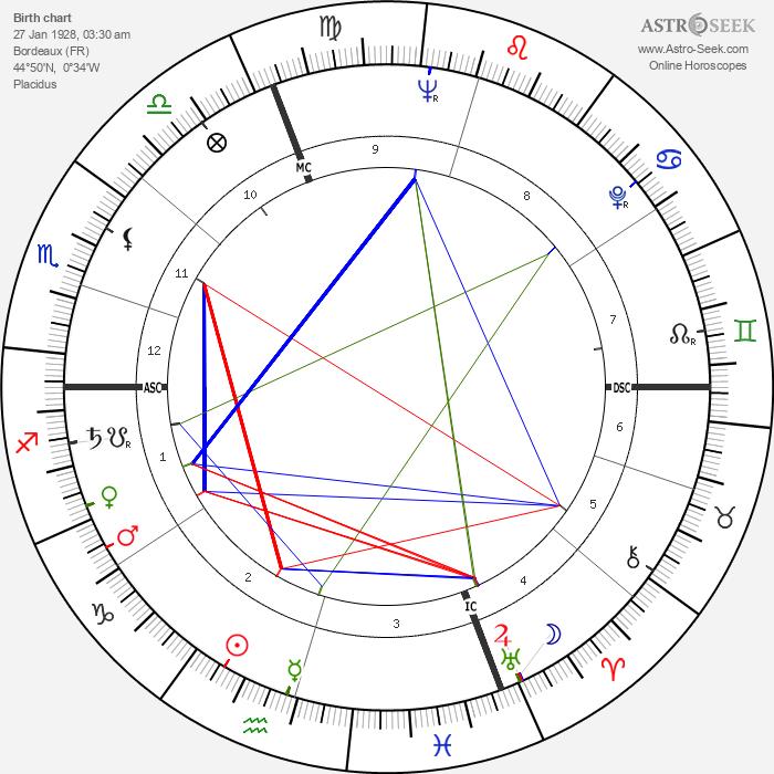 Jean Michel Damase - Astrology Natal Birth Chart