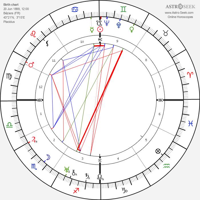 Jean Moulin - Astrology Natal Birth Chart