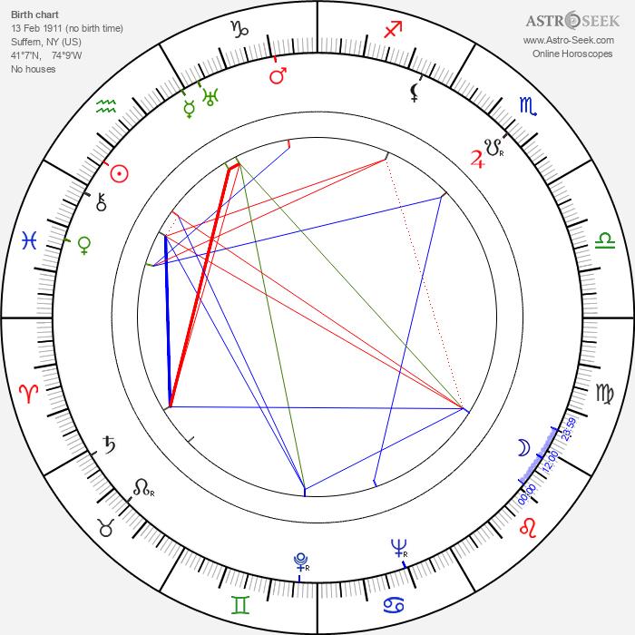 Jean Muir - Astrology Natal Birth Chart