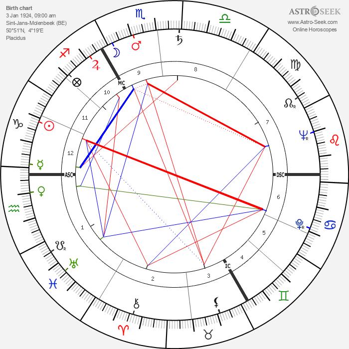 Jean Muno - Astrology Natal Birth Chart