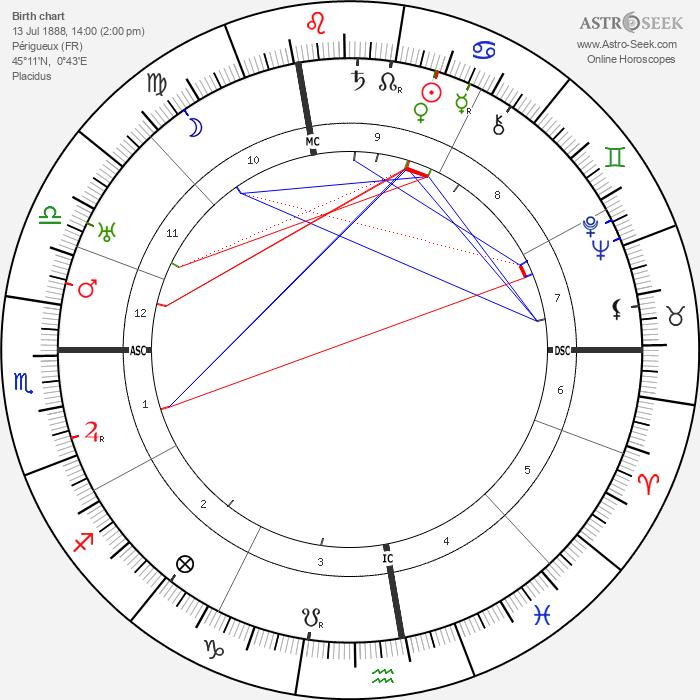 Jean Murat - Astrology Natal Birth Chart