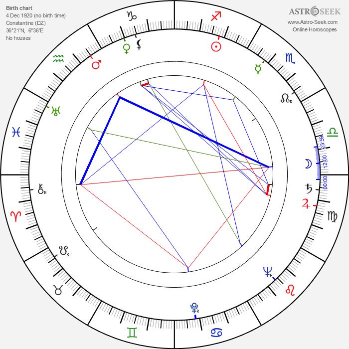 Jean Négroni - Astrology Natal Birth Chart