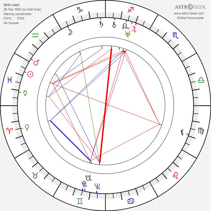 Jean Negulesco - Astrology Natal Birth Chart