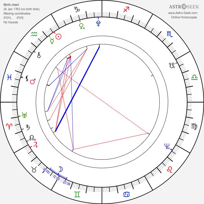 Jean Nicolas Bouilly - Astrology Natal Birth Chart