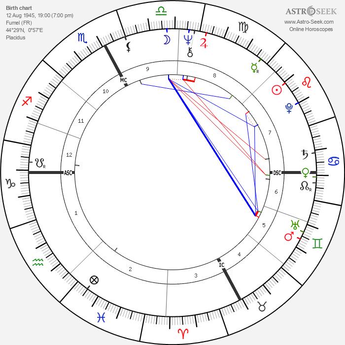 Jean Nouvel - Astrology Natal Birth Chart