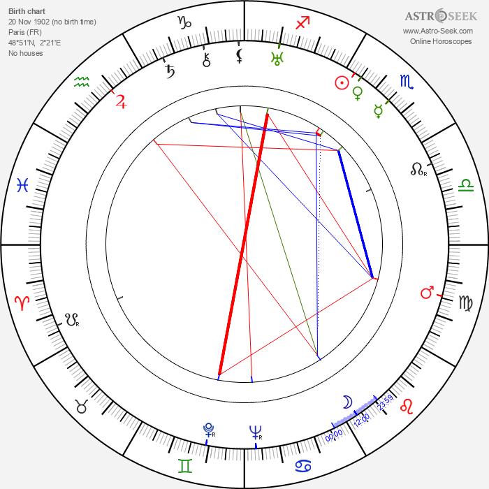 Jean Painlevé - Astrology Natal Birth Chart