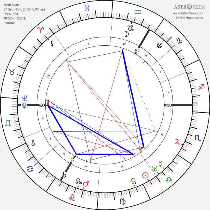 Jean Patou - Astrology Natal Birth Chart