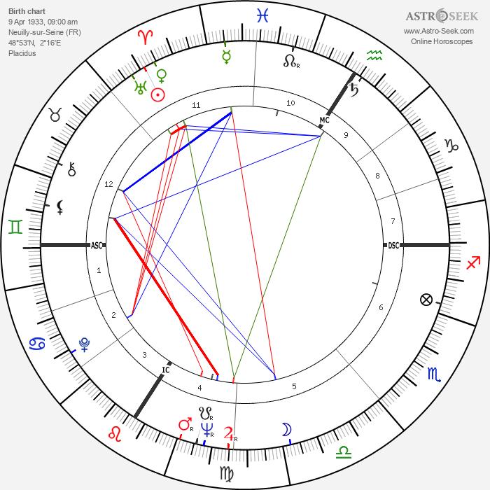 Jean-Paul Belmondo - Astrology Natal Birth Chart