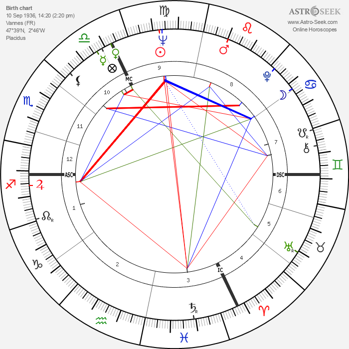 Jean-Paul Comelin - Astrology Natal Birth Chart