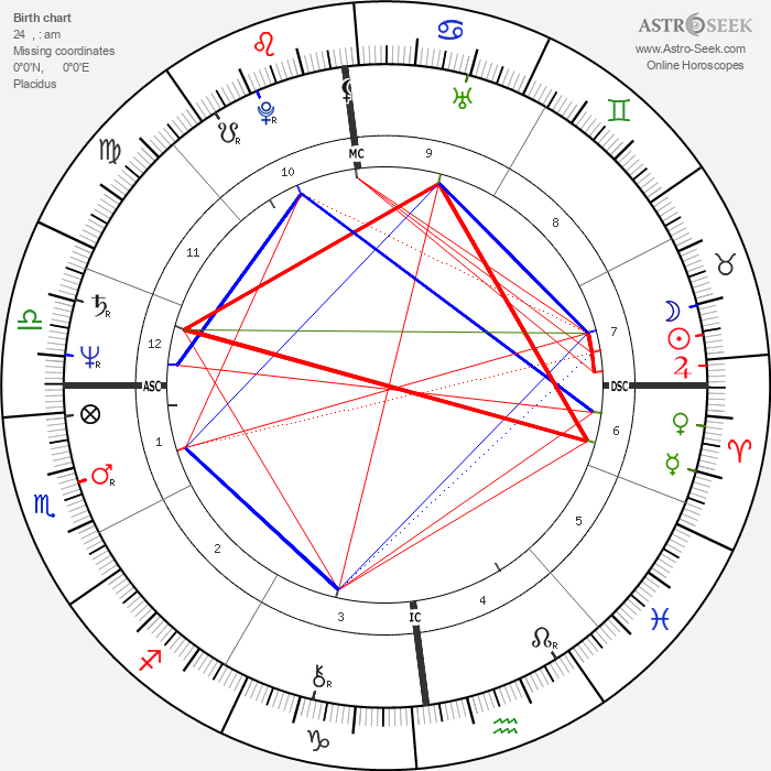 Jean-Paul Gaultier - Astrology Natal Birth Chart