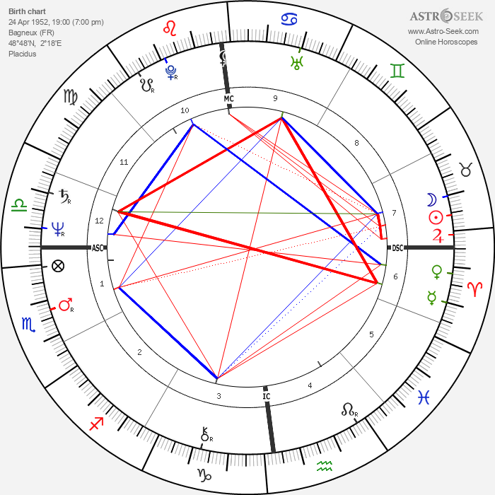 Jean-Paul Gaultier - Astrology Natal Birth Chart