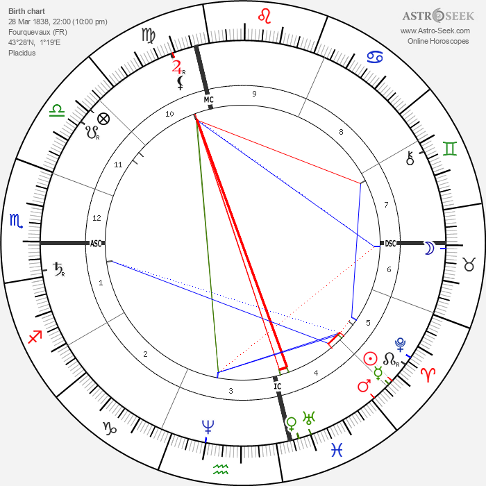 Jean Paul Laurens - Astrology Natal Birth Chart