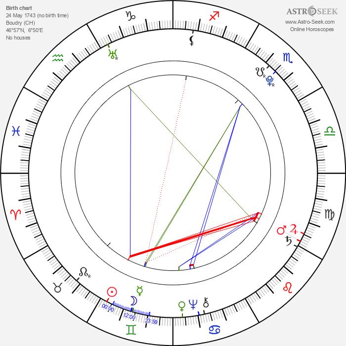 Jean Paul Marat - Astrology Natal Birth Chart