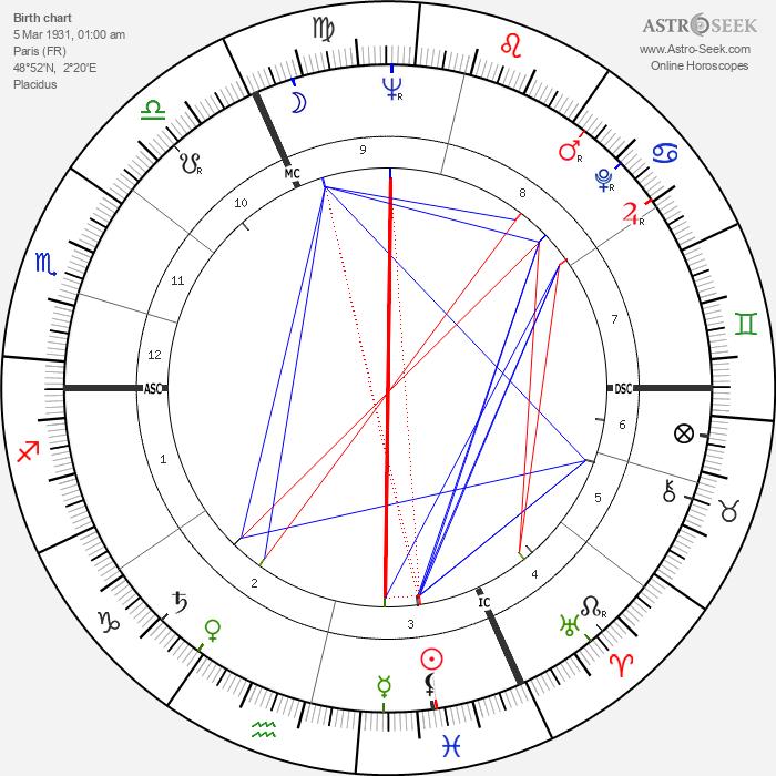 Jean-Paul Roussillon - Astrology Natal Birth Chart