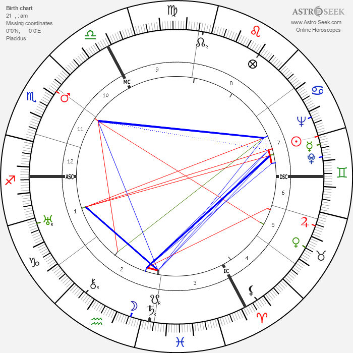 Jean-Paul Sartre - Astrology Natal Birth Chart