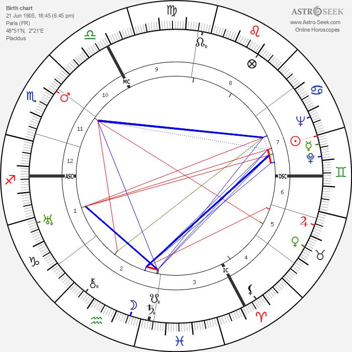 Jean-Paul Sartre - Astrology Natal Birth Chart
