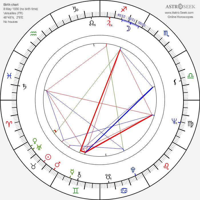Jean-Paul Savignac - Astrology Natal Birth Chart