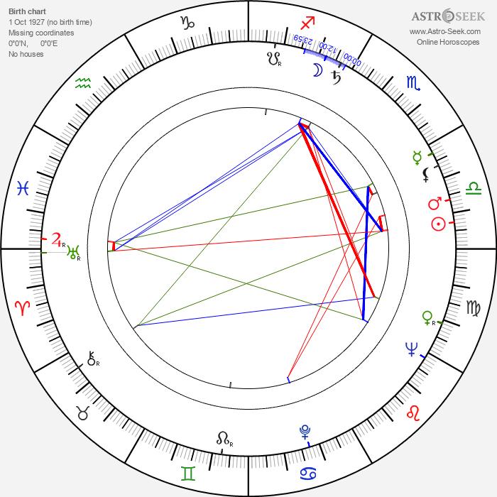 Jean Penzer - Astrology Natal Birth Chart