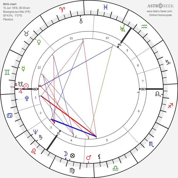 Jean Péron - Astrology Natal Birth Chart