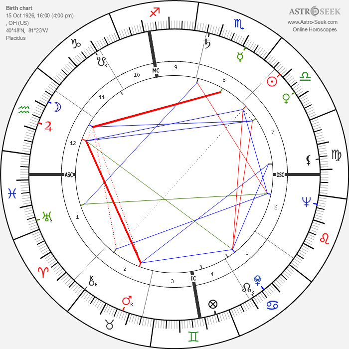 Jean Peters - Astrology Natal Birth Chart