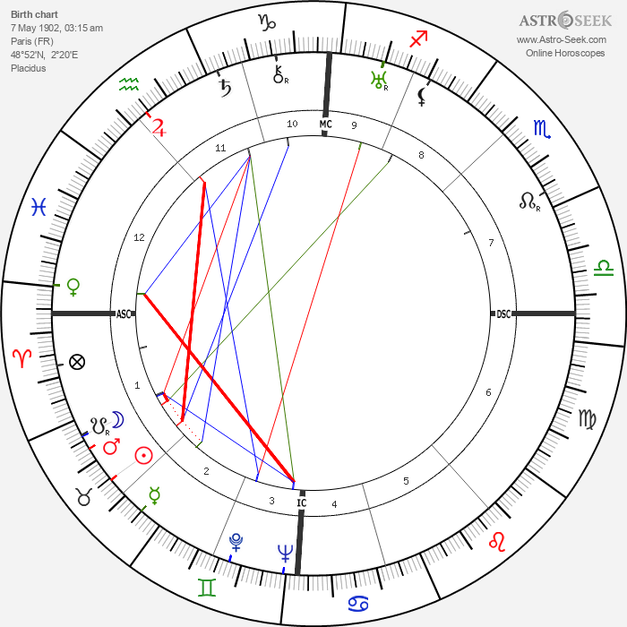 Jean-Philippe Lauer - Astrology Natal Birth Chart