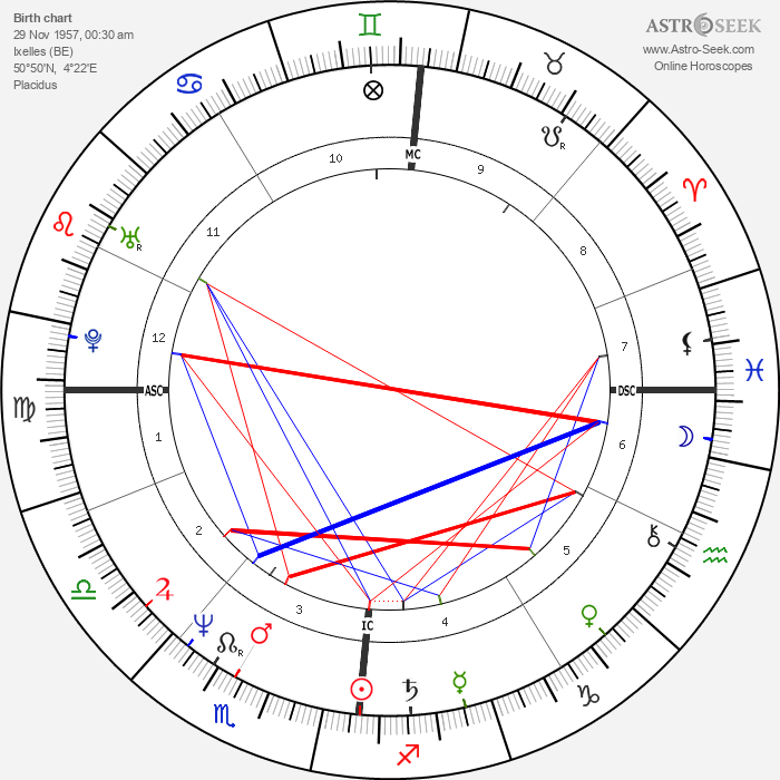 Jean-Philippe Toussaint - Astrology Natal Birth Chart