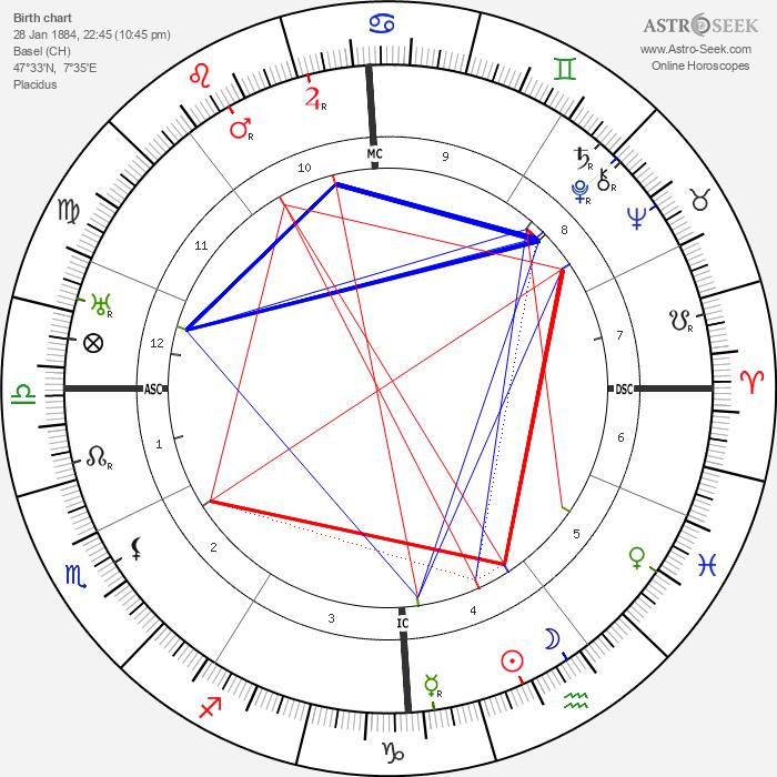 Jean Piccard - Astrology Natal Birth Chart