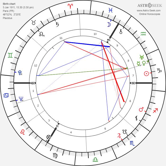 Jean-Pierre Aumont - Astrology Natal Birth Chart