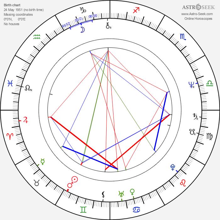 Jean-Pierre Bacri - Astrology Natal Birth Chart