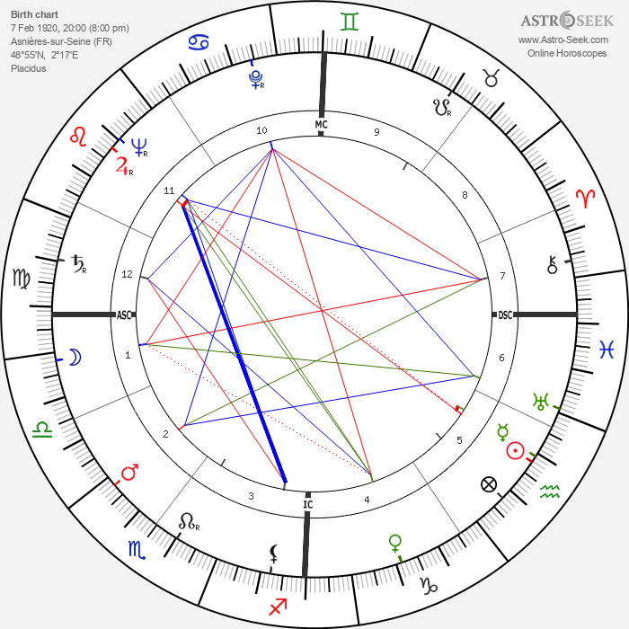 Jean-Pierre Bayard - Astrology Natal Birth Chart