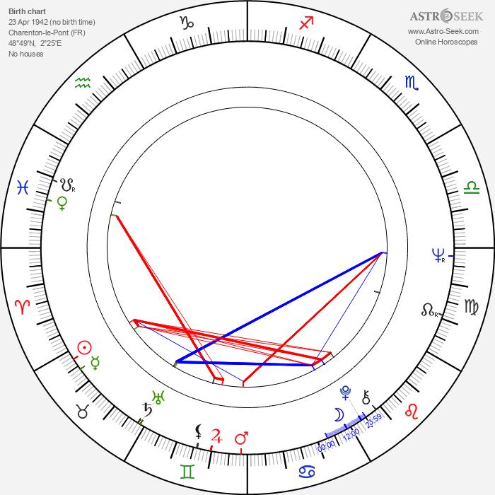 Jean-Pierre Blanc - Astrology Natal Birth Chart
