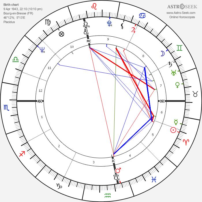 Jean-Pierre Bonnefoux - Astrology Natal Birth Chart